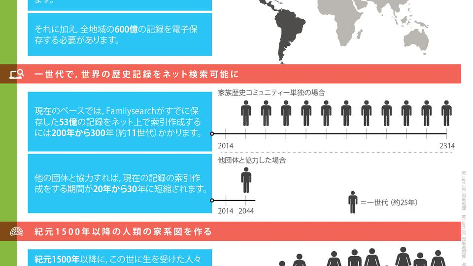 PD10049645_300_FamSearchInforgraphWeb_-_Japanese_Infographic